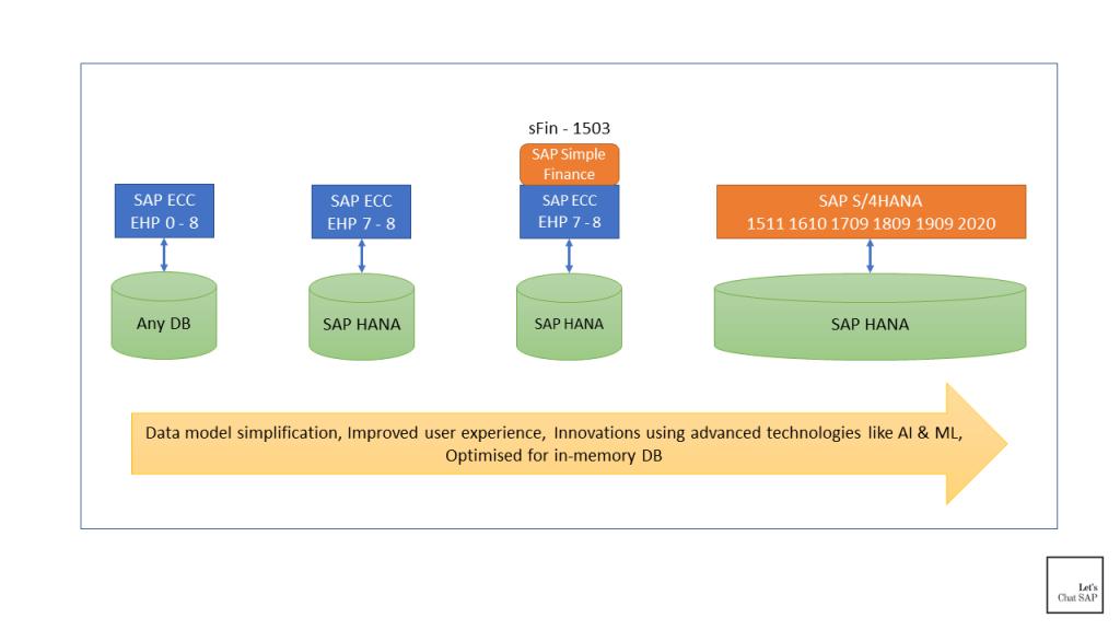 SAP S/4HANA คืออะไร